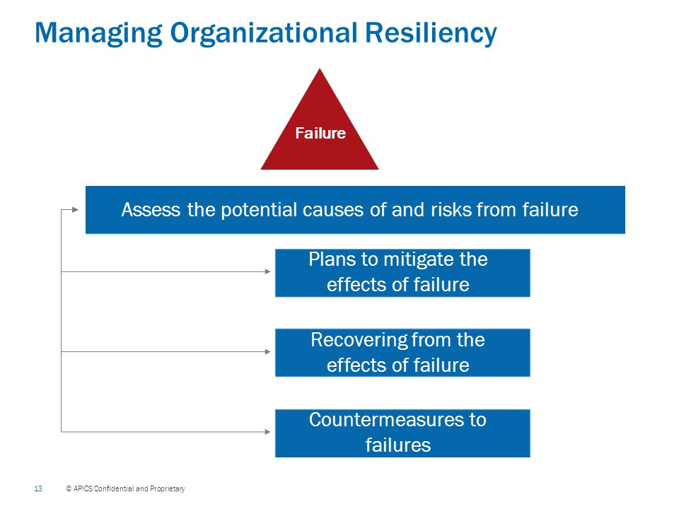 13 © APICS Confidential and Proprietary Managing Organizational Resiliency Assess the potential causes of and risks from failure Plans to mitigate the effects of failure Recovering from the effects of failure Countermeasures to failures Failure