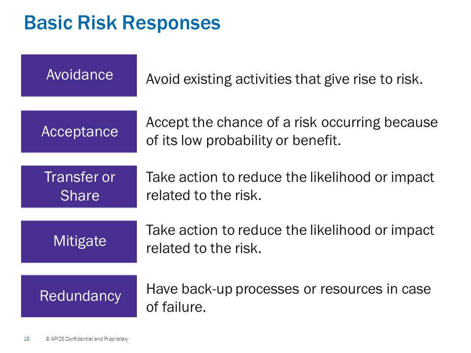 18 © APICS Confidential and Proprietary Basic Risk Responses Avoid existing activities that give rise to risk.