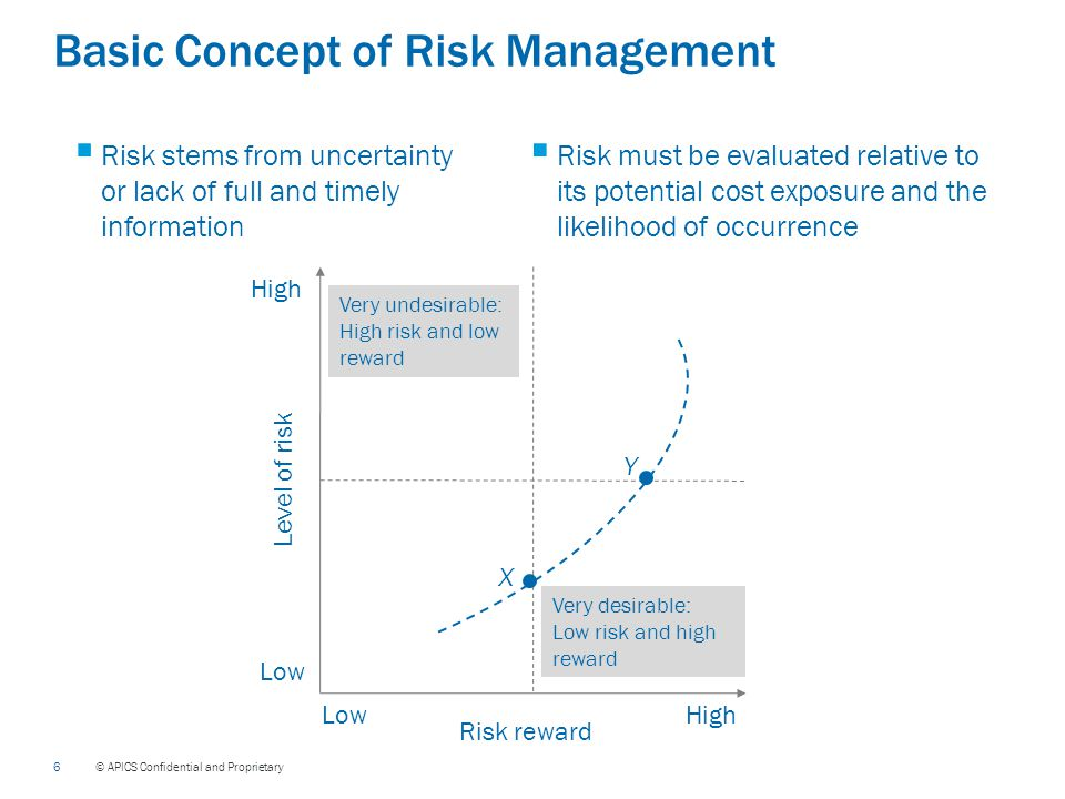 6 © APICS Confidential and Proprietary Basic Concept of Risk Management  Risk stems from uncertainty or lack of full and timely information  Risk must be evaluated relative to its potential cost exposure and the likelihood of occurrence Level of risk Risk reward LowHigh Low High Very undesirable: High risk and low reward Very desirable: Low risk and high reward Y X