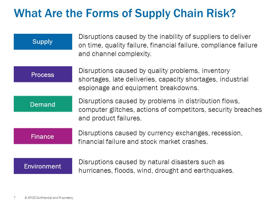 7 © APICS Confidential and Proprietary What Are the Forms of Supply Chain Risk.