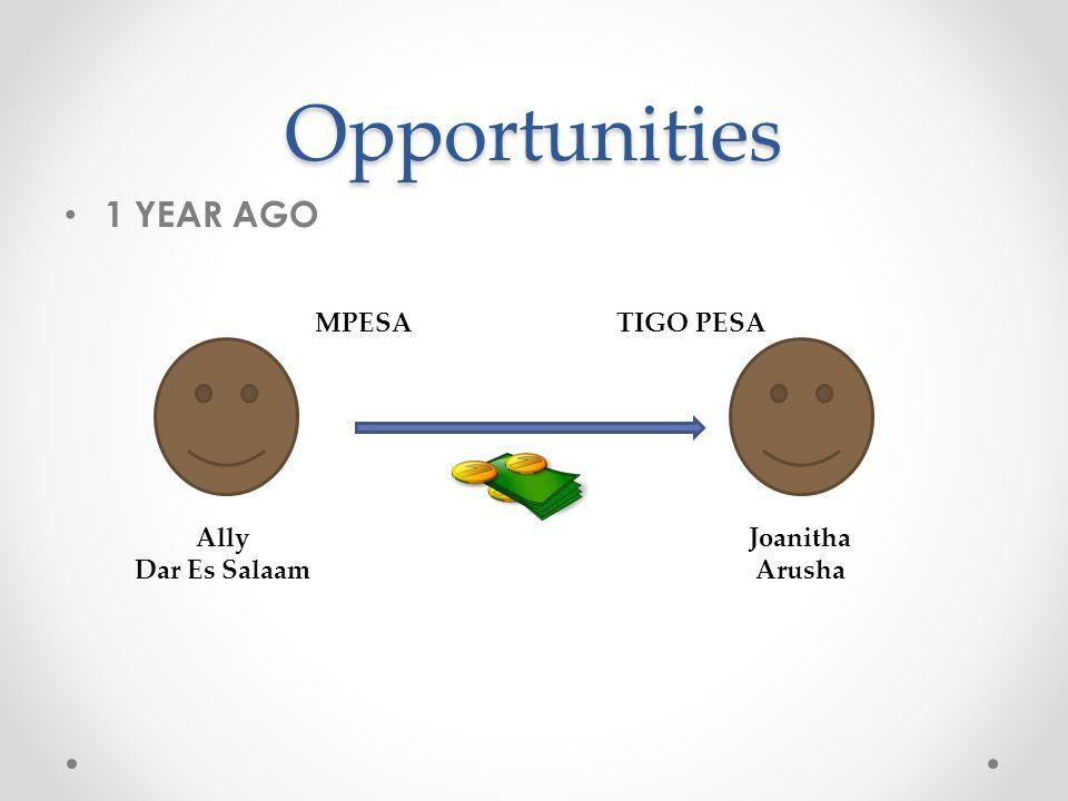Opportunities 1 YEAR AGO Ally Dar Es Salaam Joanitha Arusha MPESATIGO PESA