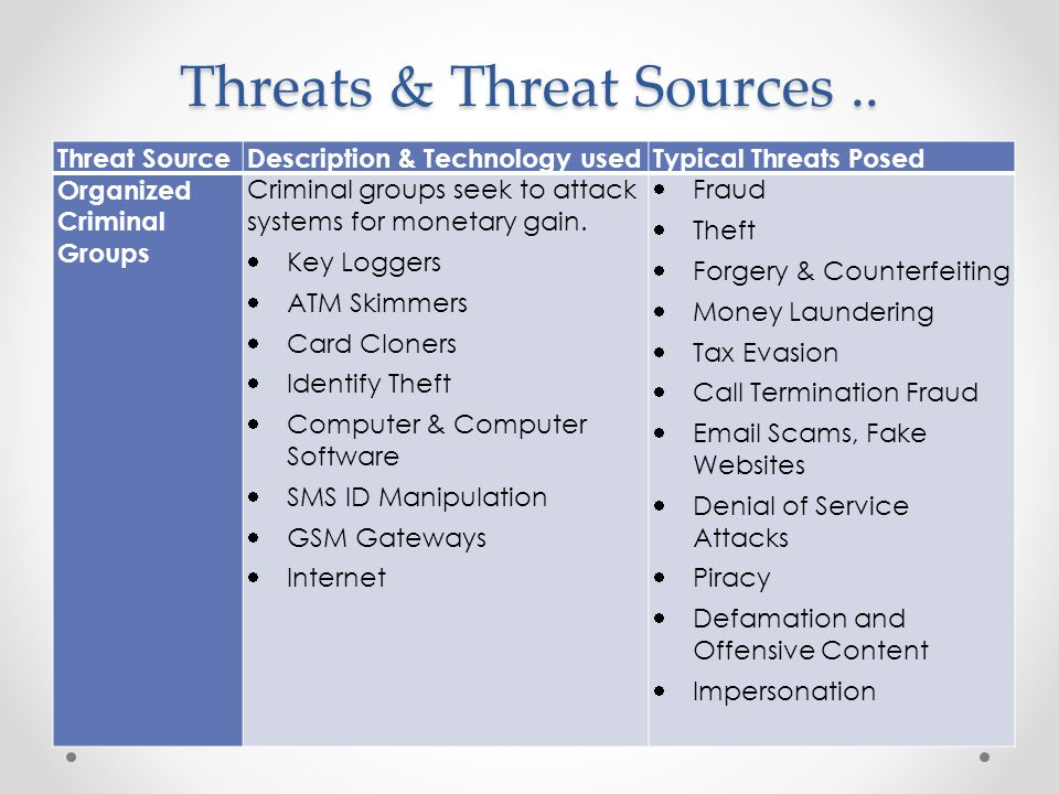 Threats & Threat Sources..