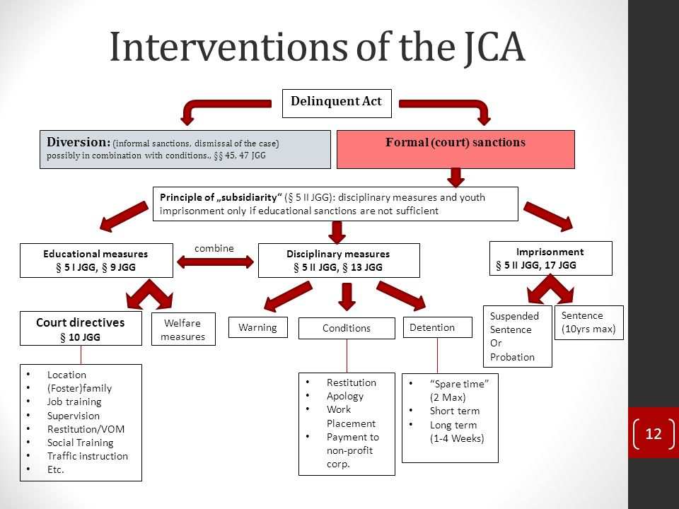 "Interventions of the JCA 12 Diversion: (informal sanctions, dismissal of the case) possibly in combination with conditions., §§ 45, 47 JGG Delinquent Act Formal (court) sanctions Principle of ""subsidiarity (§ 5 II JGG): disciplinary measures and youth imprisonment only if educational sanctions are not sufficient Educational measures § 5 I JGG, § 9 JGG Disciplinary measures § 5 II JGG, § 13 JGG Imprisonment § 5 II JGG, 17 JGG Court directives § 10 JGG Welfare measures Location (Foster)family Job training Supervision Restitution/VOM Social Training Traffic instruction Etc."