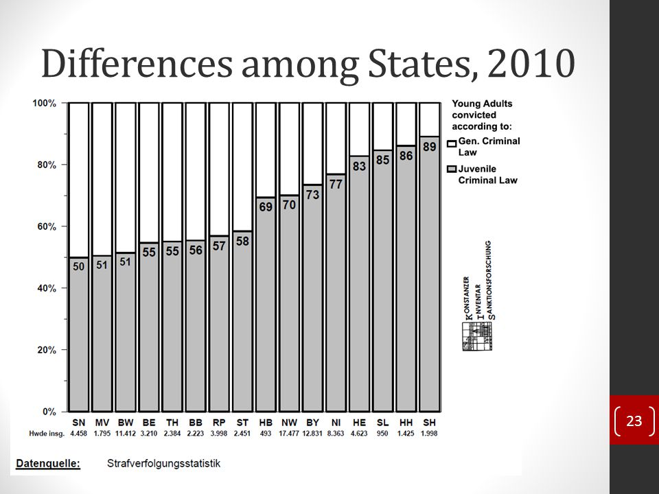 Differences among States, 2010 23