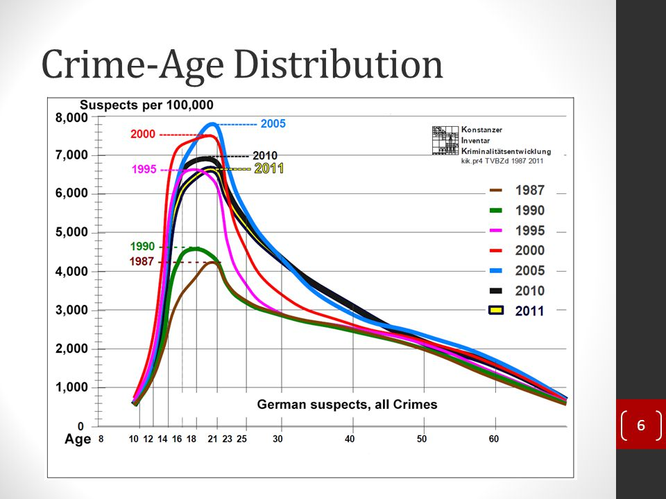 Crime-Age Distribution 6