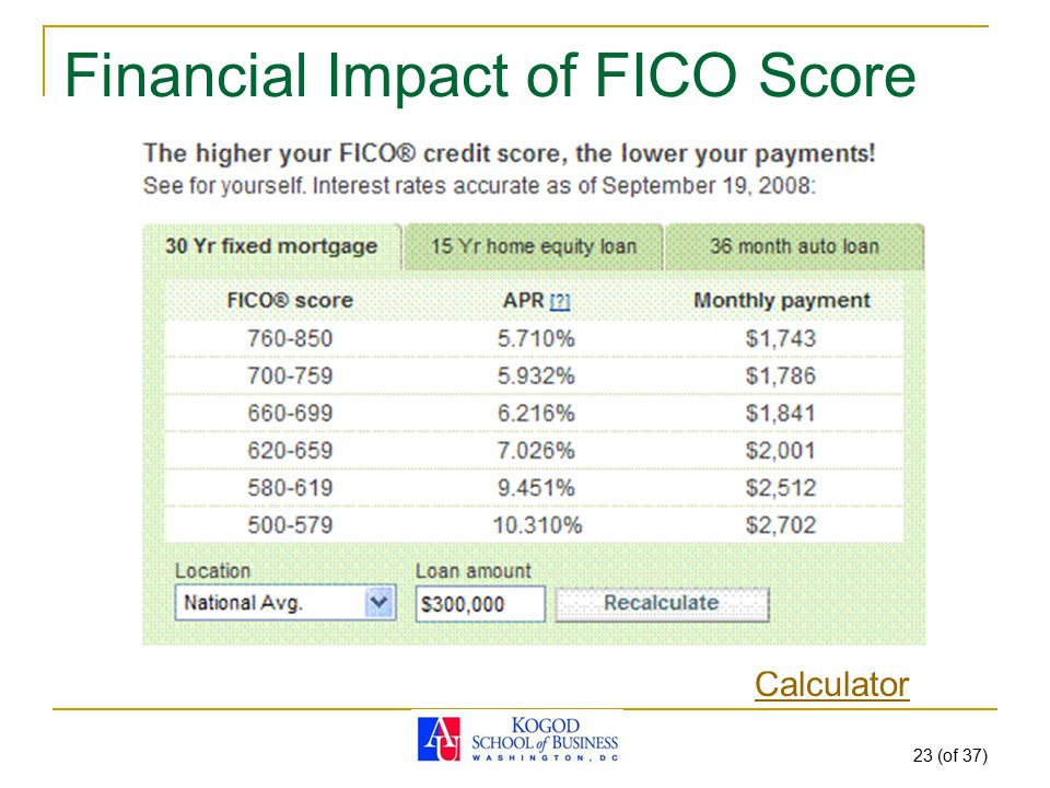 23 (of 37) Financial Impact of FICO Score Calculator