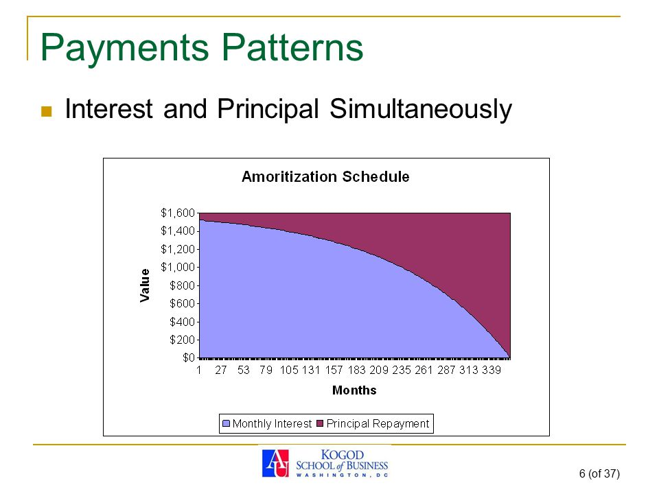 6 (of 37) Payments Patterns Interest and Principal Simultaneously