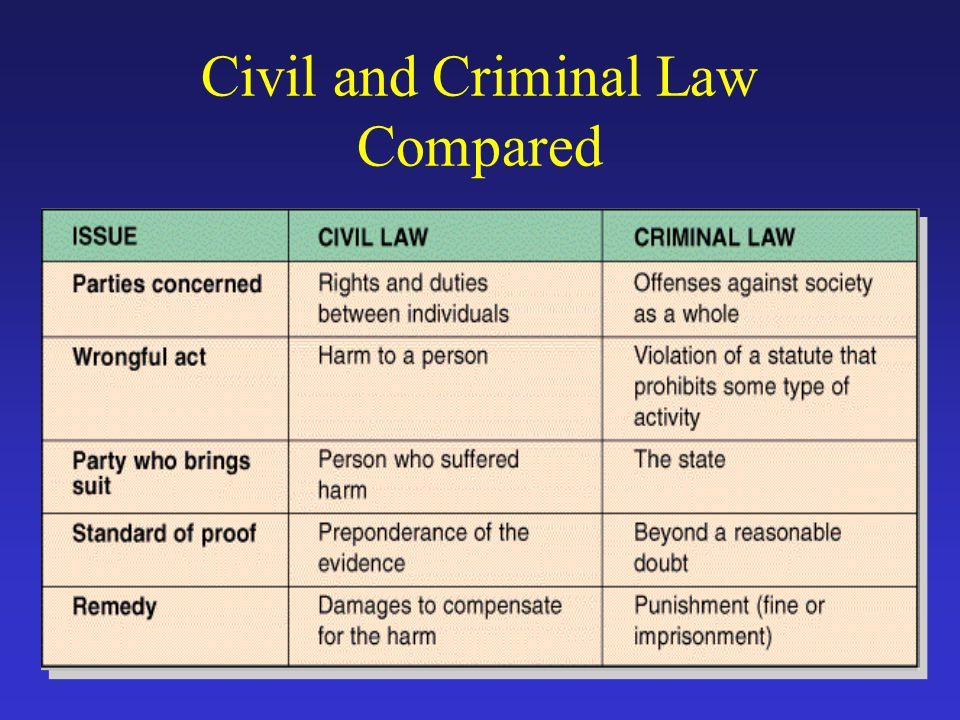 Civil and Criminal Law Compared