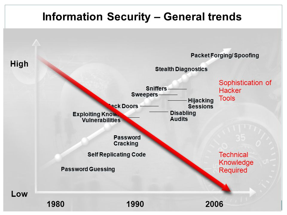 01 Dec 2007 Security trends and challenges beyond 2008 Sophistication of Hacker Tools 19901980 Packet Forging/ Spoofing Password Guessing Self Replicating Code Password Cracking Exploiting Known Vulnerabilities Disabling Audits Back Doors Hijacking Sessions Sweepers Sniffers Stealth Diagnostics Technical Knowledge Required High Low 2006 Information Security – General trends