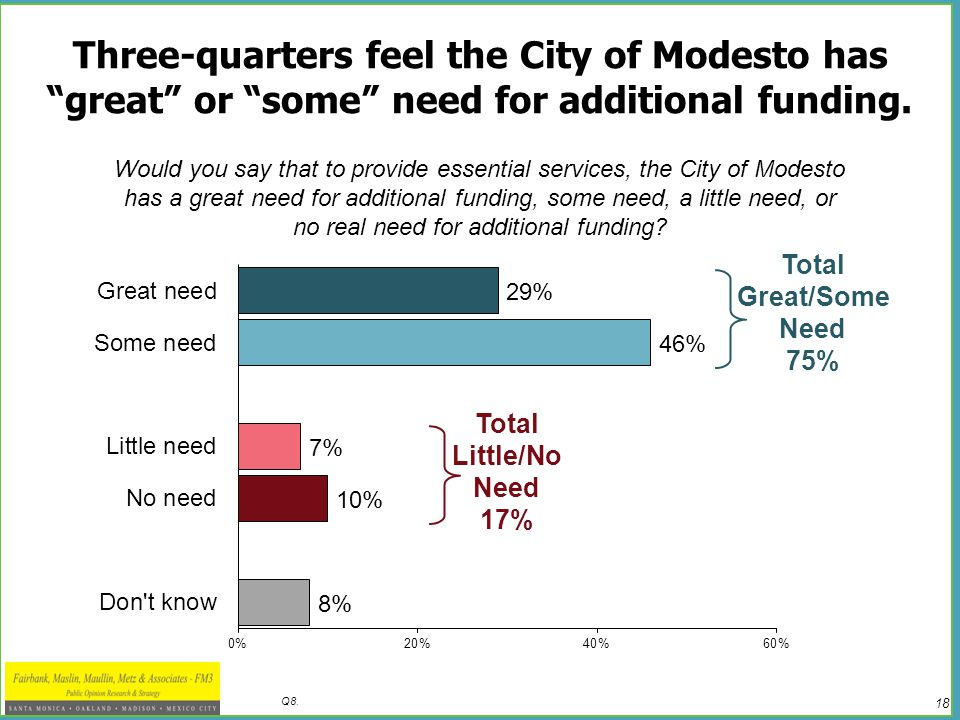 18 Q8. Three-quarters feel the City of Modesto has great or some need for additional funding.