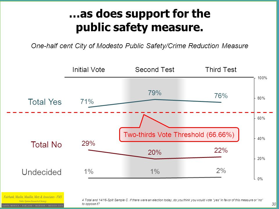 """30 …as does support for the public safety measure. 4 Total and 14/16-Split Sample C. If there were an election today, do you think you would vote """"yes"""