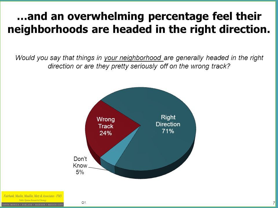 7 Q1.…and an overwhelming percentage feel their neighborhoods are headed in the right direction.