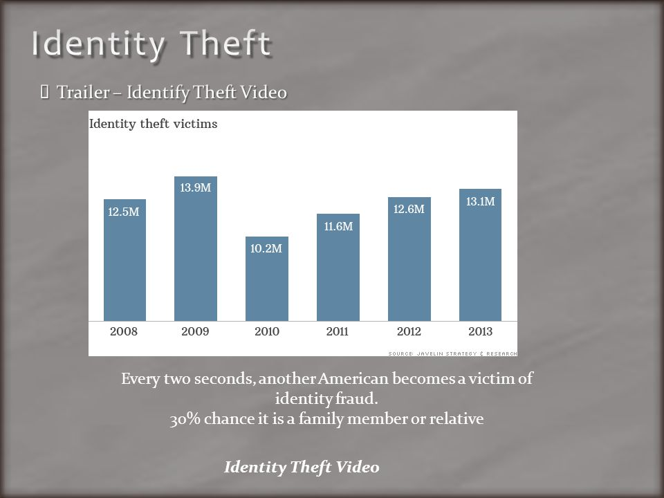 Every two seconds, another American becomes a victim of identity fraud.