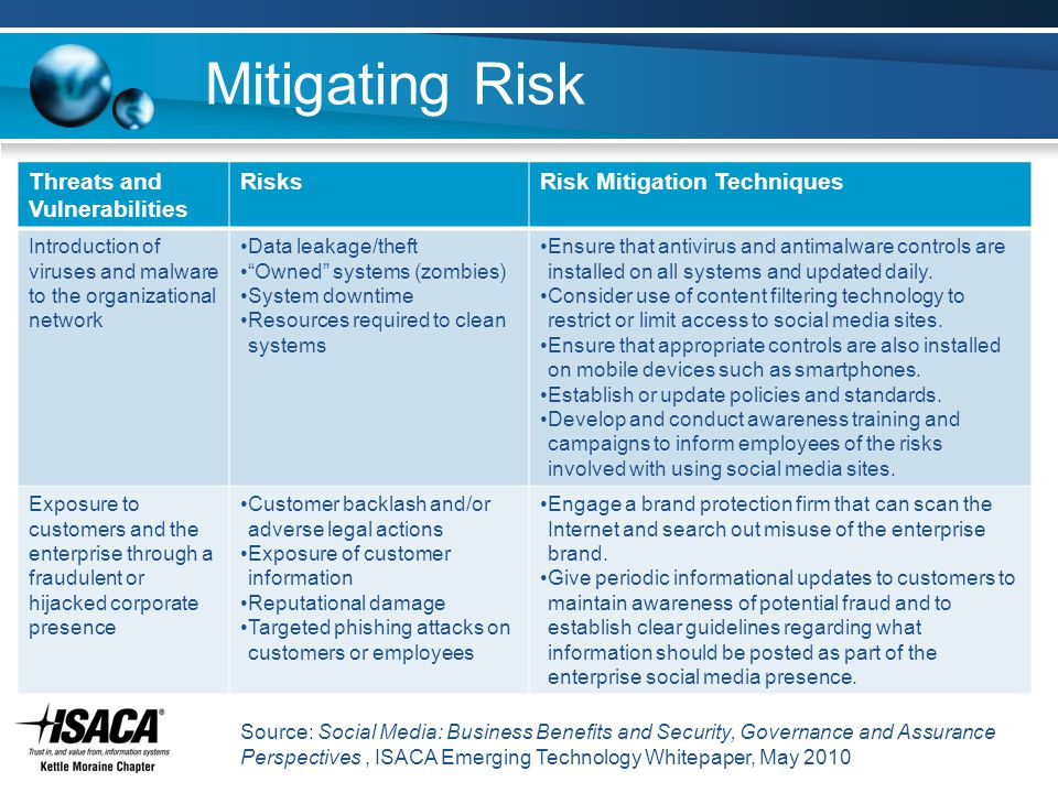 Mitigating Risk Threats and Vulnerabilities RisksRisk Mitigation Techniques Introduction of viruses and malware to the organizational network Data lea