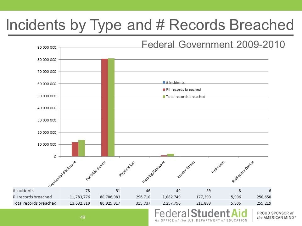Incidents by Type and # Records Breached Federal Government 2009-2010 # incidents785146403986 PII records breached11,783,77680,706,983296,7101,082,749177,3995,906250,650 Total records breached13,632,31080,925,917315,7372,257,796211,8995,906255,219 49