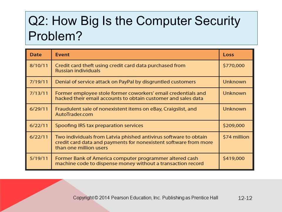 12-12 Q2: How Big Is the Computer Security Problem? Copyright © 2014 Pearson Education, Inc. Publishing as Prentice Hall