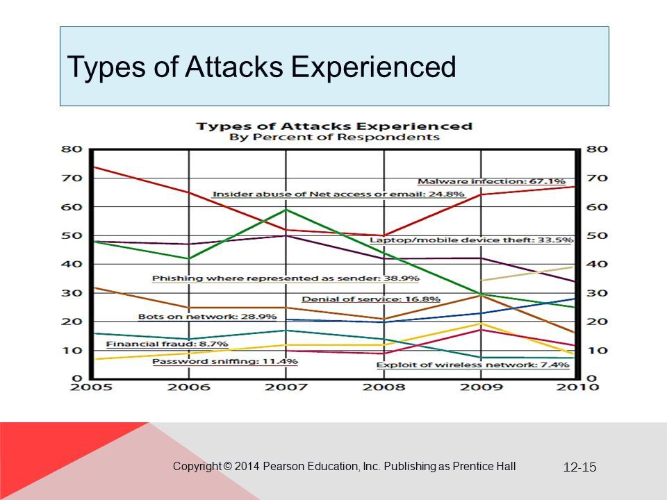 12-15 Types of Attacks Experienced Copyright © 2014 Pearson Education, Inc.