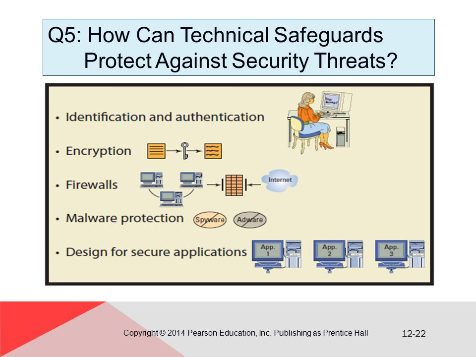 12-22 Q5: How Can Technical Safeguards Protect Against Security Threats? Copyright © 2014 Pearson Education, Inc. Publishing as Prentice Hall