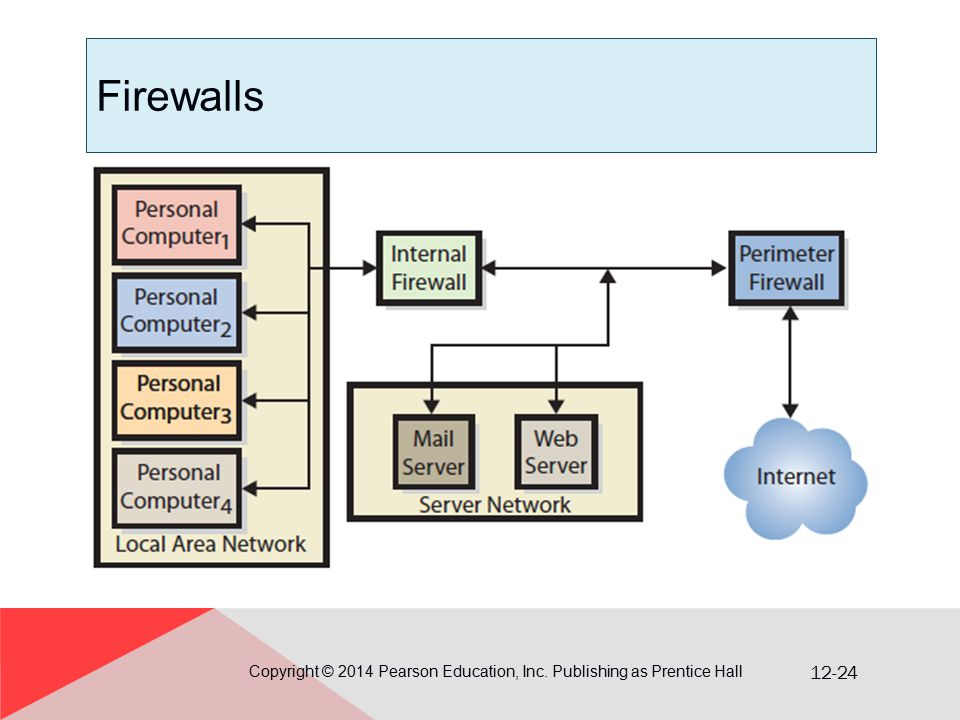 12-24 Firewalls Copyright © 2014 Pearson Education, Inc. Publishing as Prentice Hall