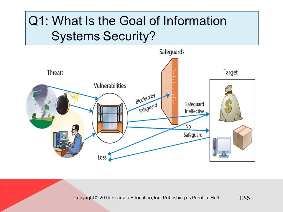 12-5 Q1: What Is the Goal of Information Systems Security.