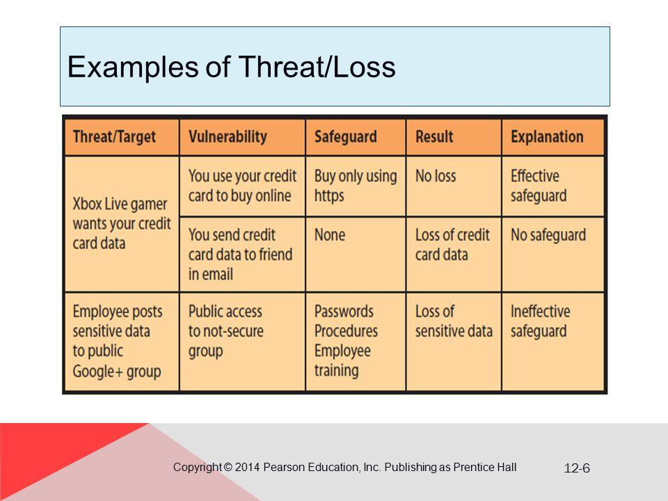 12-6 Examples of Threat/Loss Copyright © 2014 Pearson Education, Inc. Publishing as Prentice Hall