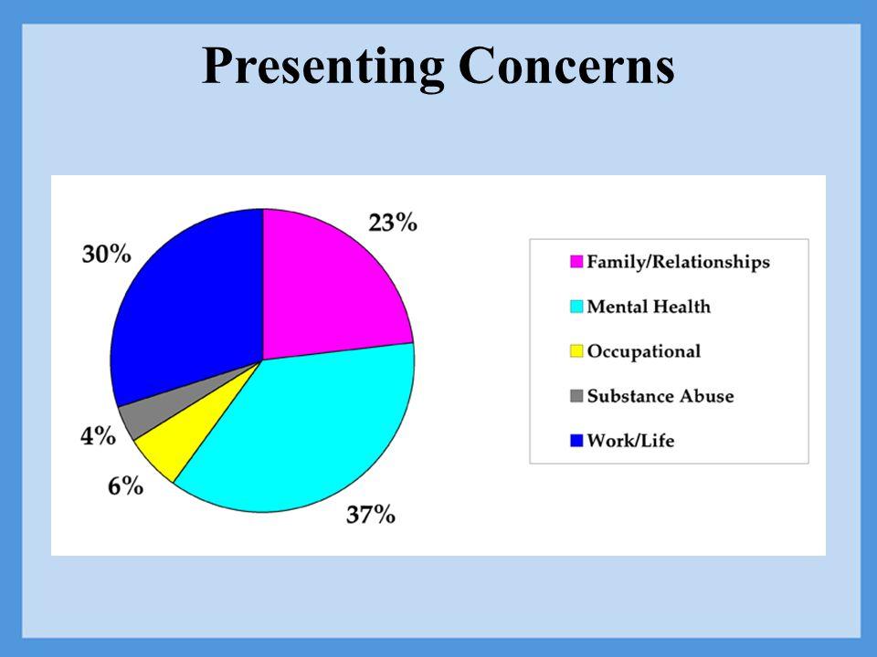 Presenting Concerns