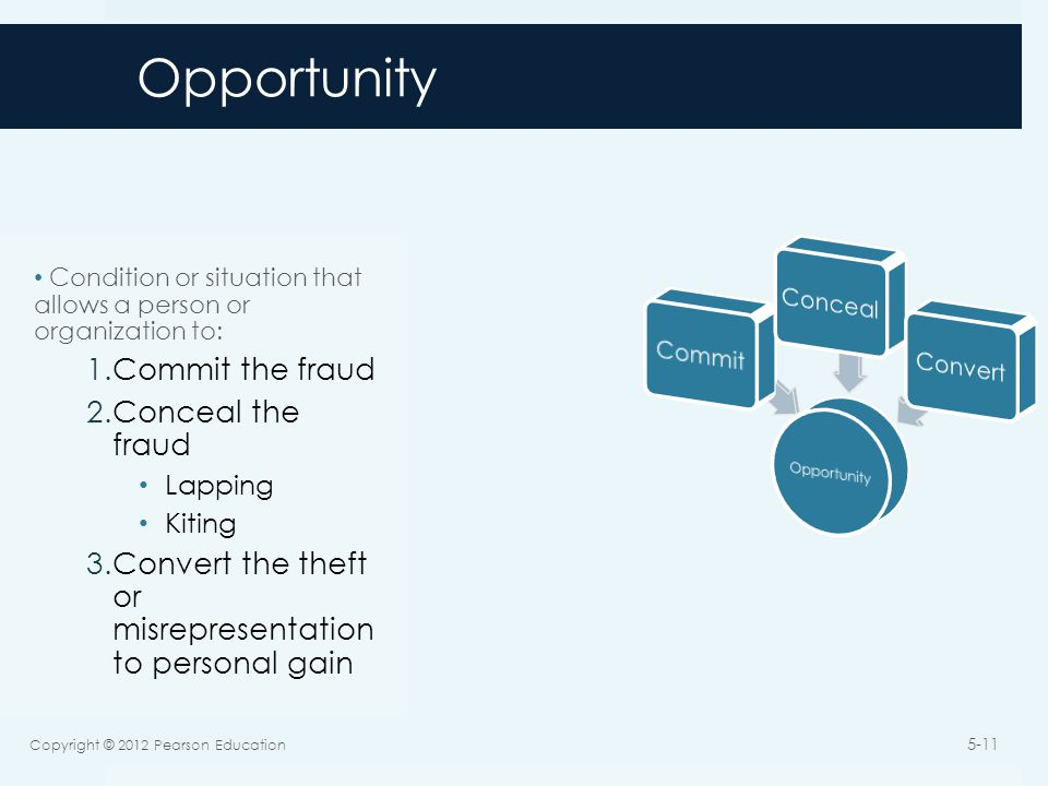 Opportunity Condition or situation that allows a person or organization to: 1.Commit the fraud 2.Conceal the fraud Lapping Kiting 3.Convert the theft or misrepresentation to personal gain Copyright © 2012 Pearson Education 5-11