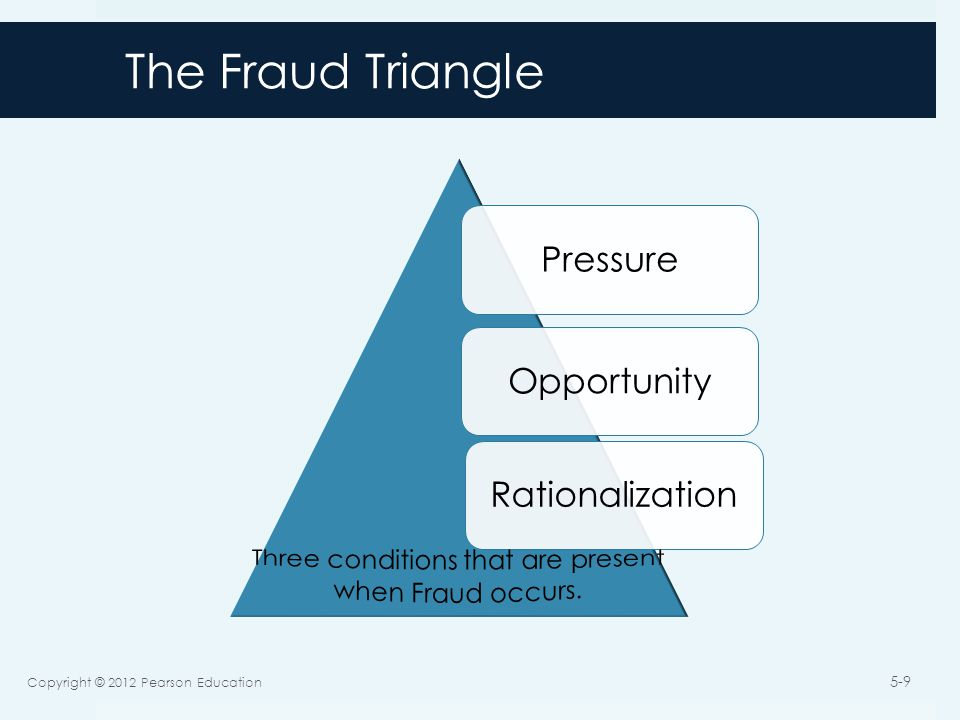 The Fraud Triangle PressureOpportunityRationalization Copyright © 2012 Pearson Education 5-9