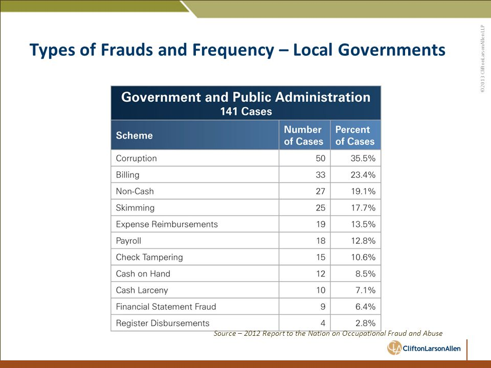 ©2013 CliftonLarsonAllen LLP Types of Frauds and Frequency – Local Governments Source – 2012 Report to the Nation on Occupational Fraud and Abuse