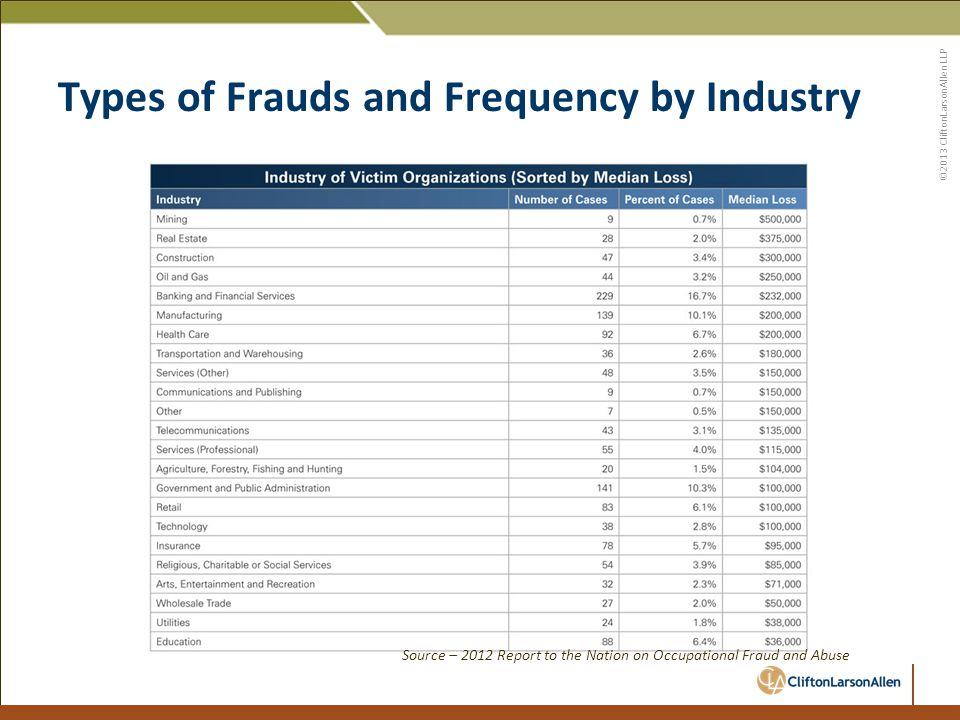©2013 CliftonLarsonAllen LLP Types of Frauds and Frequency by Industry Source – 2012 Report to the Nation on Occupational Fraud and Abuse