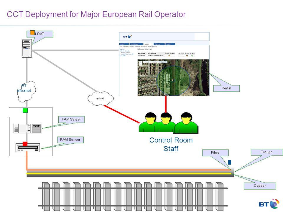 CCT Deployment for Major European Rail Operator BT intranet Control Room Staff