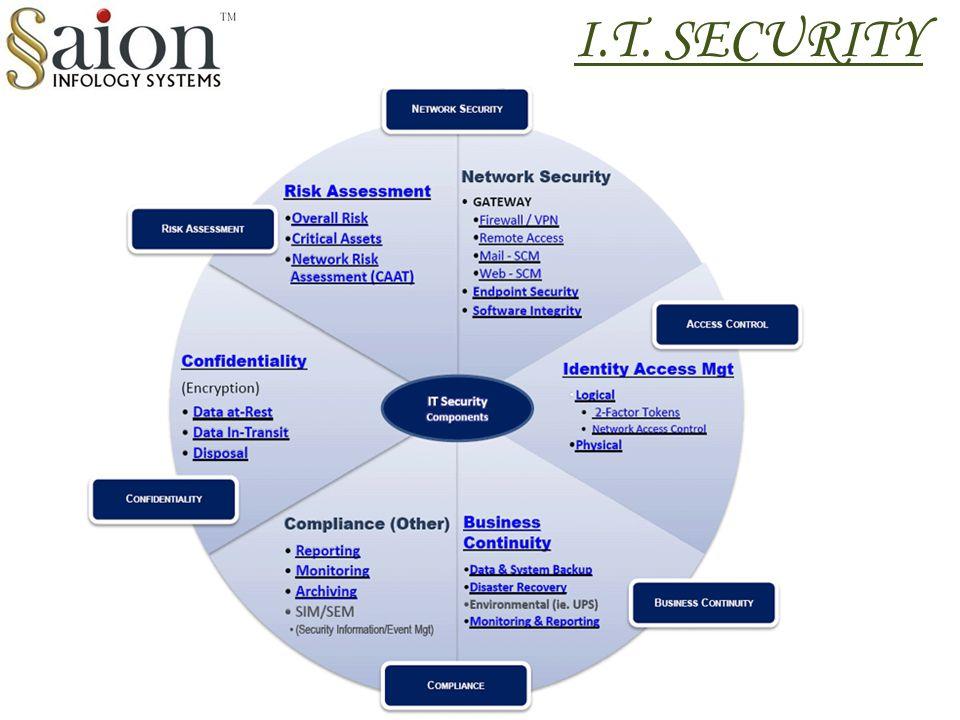 I.T. SECURITY