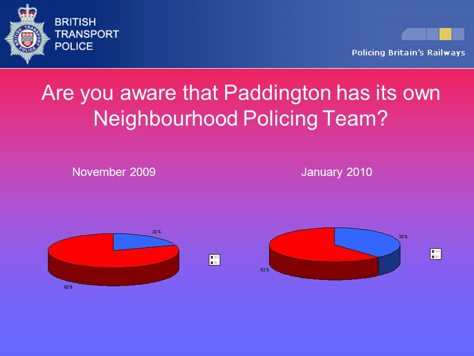 Are you aware that Paddington has its own Neighbourhood Policing Team? November 2009January 2010