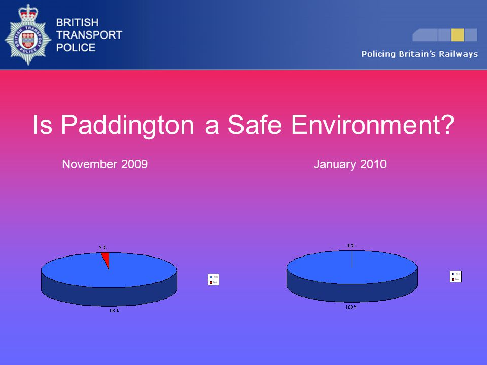 Is Paddington a Safe Environment? November 2009January 2010