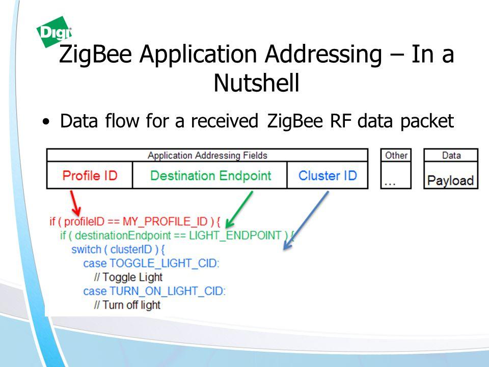 ZigBee Application Addressing – In a Nutshell Data flow for a received ZigBee RF data packet