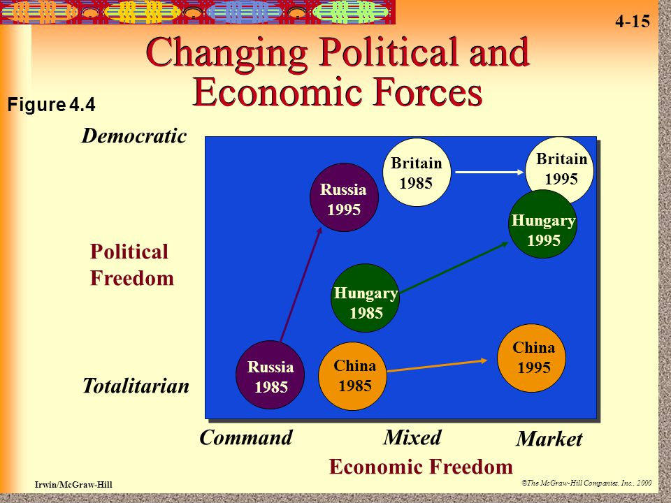Irwin/McGraw-Hill ©The McGraw-Hill Companies, Inc., 2000 4-15 Changing Political and Economic Forces Russia 1985 Russia 1995 Democratic Political Free