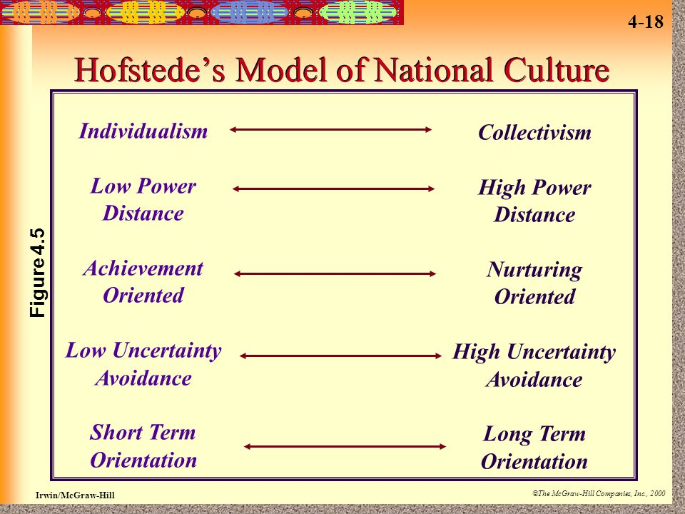 Irwin/McGraw-Hill ©The McGraw-Hill Companies, Inc., 2000 4-18 Hofstede's Model of National Culture Individualism Low Power Distance Achievement Orient