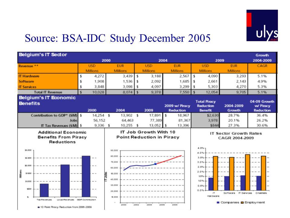 Source: BSA-IDC Study December 2005