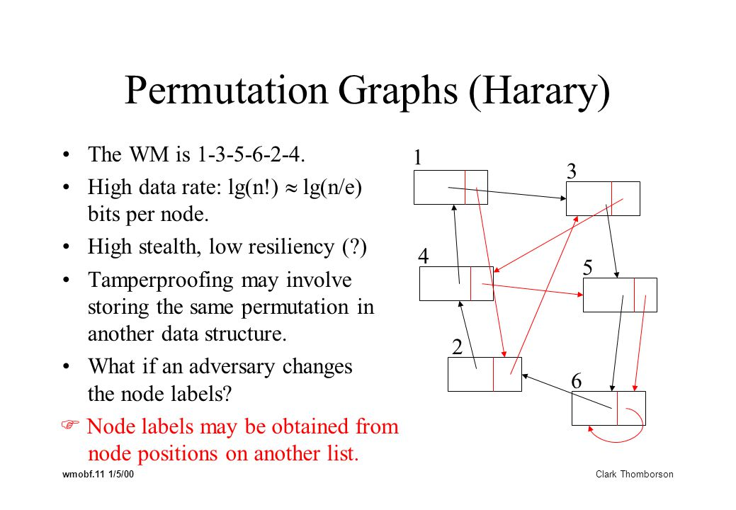 wmobf.11 1/5/00 Clark Thomborson Permutation Graphs (Harary) The WM is 1-3-5-6-2-4.