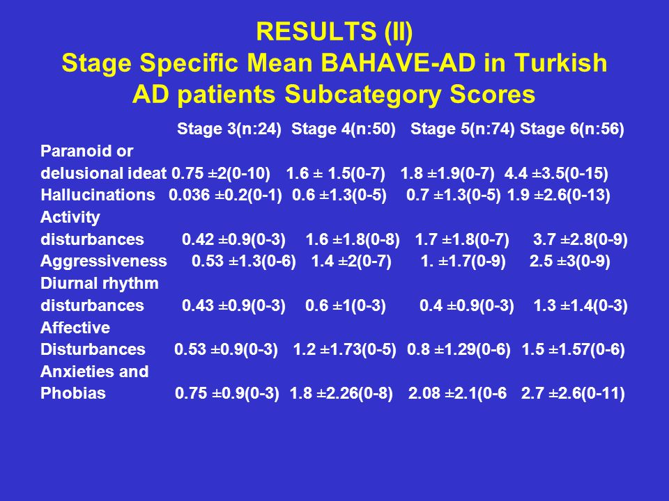 RESULTS (II) Stage Specific Mean BAHAVE-AD in Turkish AD patients Subcategory Scores Stage 3(n:24) Stage 4(n:50) Stage 5(n:74) Stage 6(n:56) Paranoid or delusional ideat 0.75 ±2(0-10) 1.6 ± 1.5(0-7) 1.8 ±1.9(0-7) 4.4 ±3.5(0-15) Hallucinations 0.036 ±0.2(0-1) 0.6 ±1.3(0-5) 0.7 ±1.3(0-5) 1.9 ±2.6(0-13) Activity disturbances 0.42 ±0.9(0-3) 1.6 ±1.8(0-8) 1.7 ±1.8(0-7) 3.7 ±2.8(0-9) Aggressiveness 0.53 ±1.3(0-6) 1.4 ±2(0-7) 1.