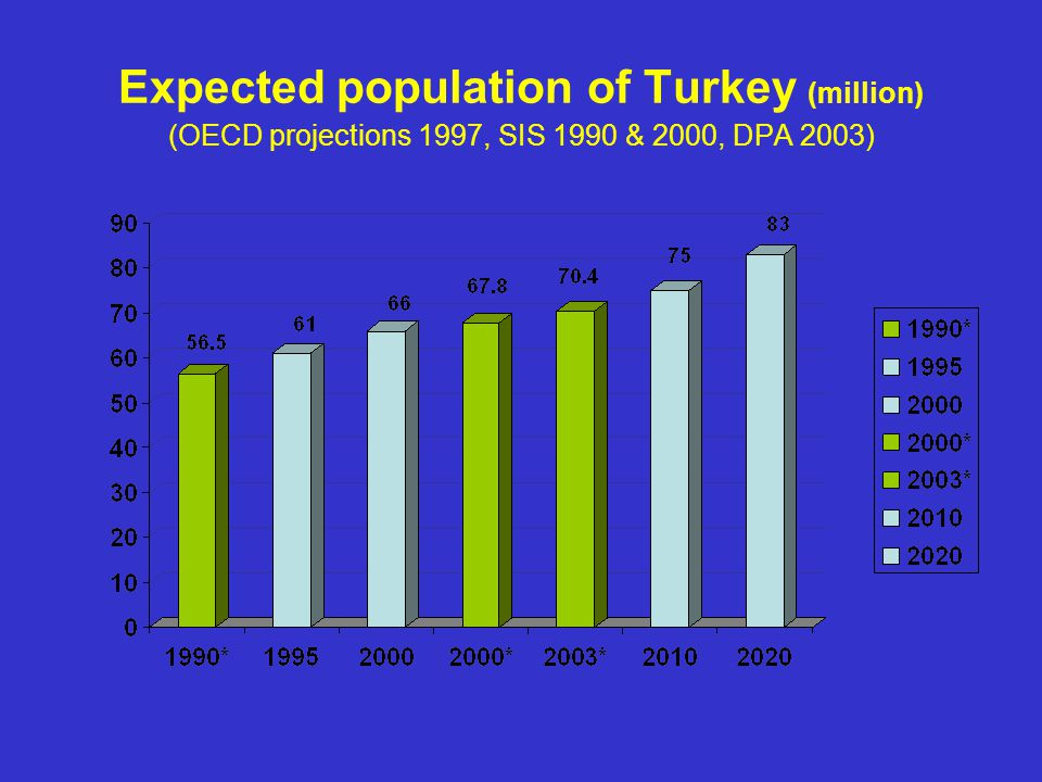 Expected population of Turkey (million) (OECD projections 1997, SIS 1990 & 2000, DPA 2003)