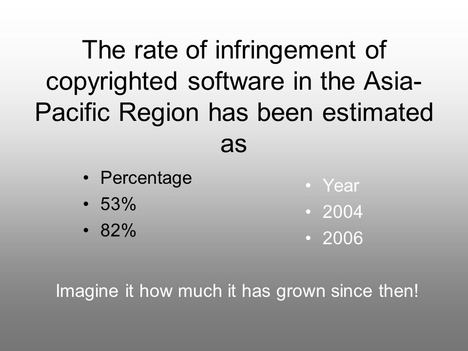 The rate of infringement of copyrighted software in the Asia- Pacific Region has been estimated as Year 2004 2006 Percentage 53% 82% Imagine it how much it has grown since then!