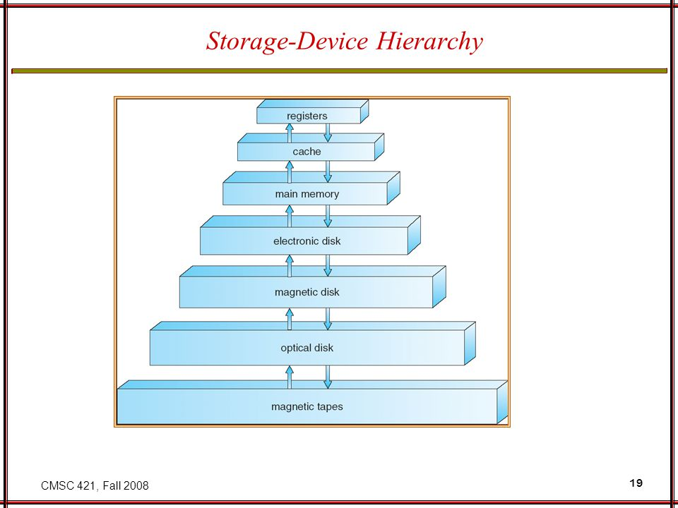 CMSC 421, Fall 2008 19 Storage-Device Hierarchy