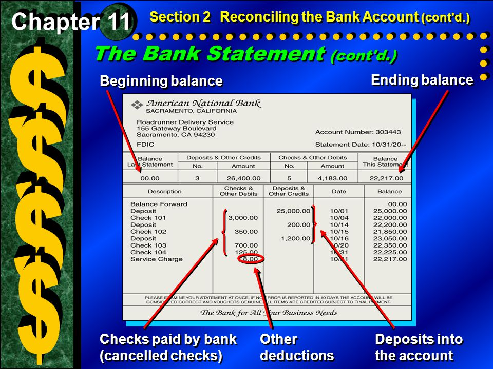 The Bank Statement (cont'd.) Section 2Reconciling the Bank Account (cont'd.) Beginning balance Beginning balance Checks paid by bank (cancelled checks