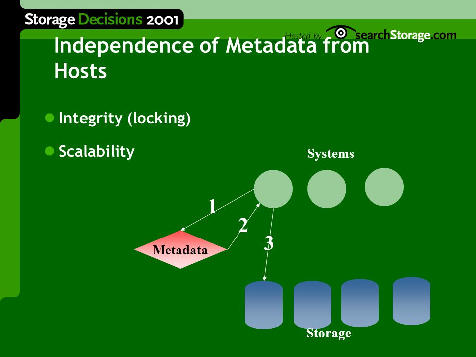 Independence of Metadata from Hosts Integrity (locking) Scalability Metadata Systems Storage 1 2 3