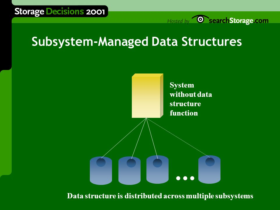 Subsystem-Managed Data Structures System without data structure function Data structure is distributed across multiple subsystems