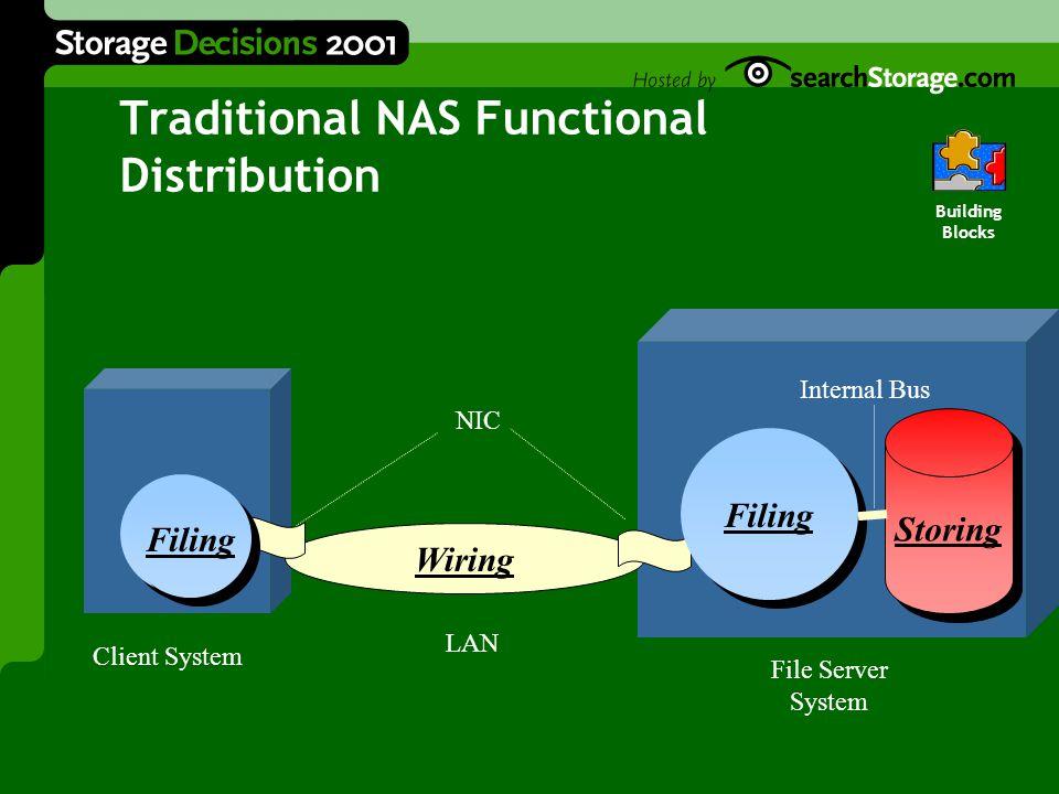 Wiring Storing Traditional NAS Functional Distribution Client System File Server System LAN Filing NIC Internal Bus Building Blocks