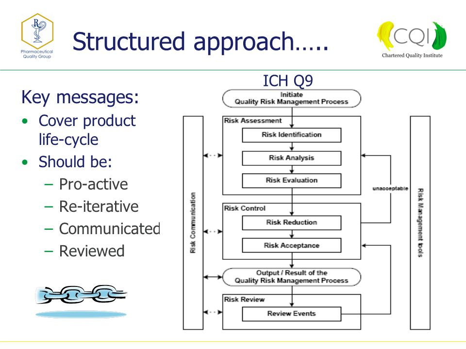 Structured approach…..