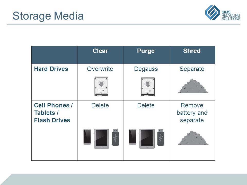 ClearPurgeShred Hard DrivesOverwriteDegaussSeparate Cell Phones / Tablets / Flash Drives Delete Remove battery and separate Storage Media