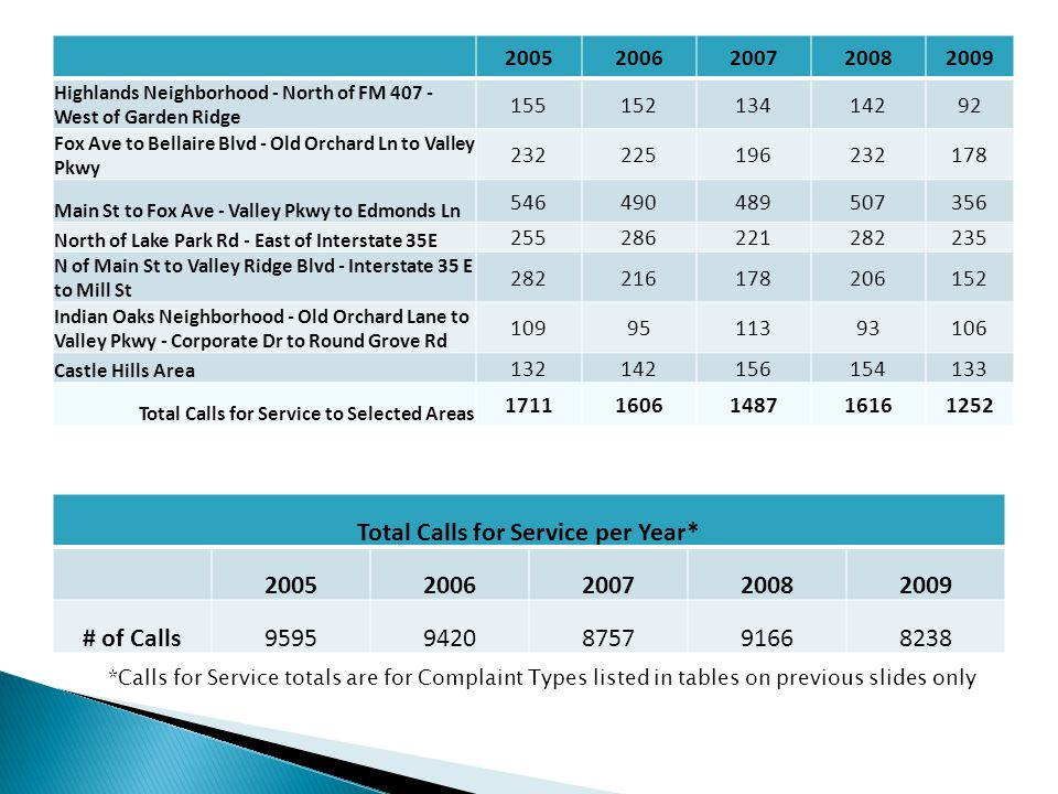 Total Calls for Service per Year* 20052006200720082009 # of Calls95959420875791668238 *Calls for Service totals are for Complaint Types listed in tabl